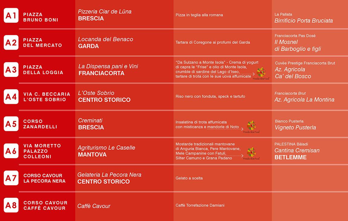Brescia con gusto - Percorso rosso