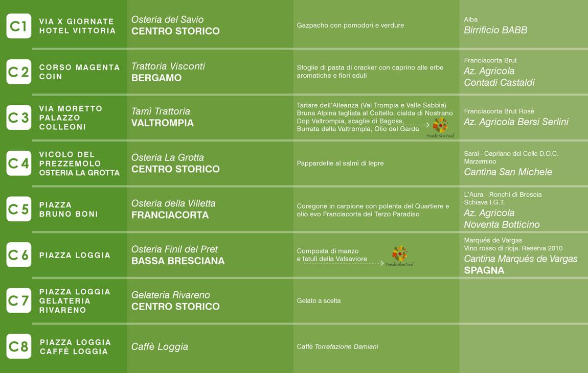 Brescia con gusto - Percorso verde