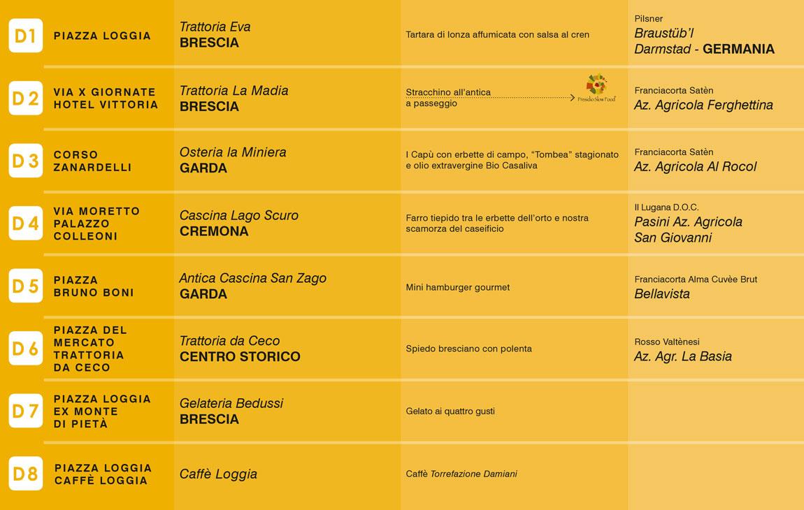 Brescia con gusto - Percorso giallo