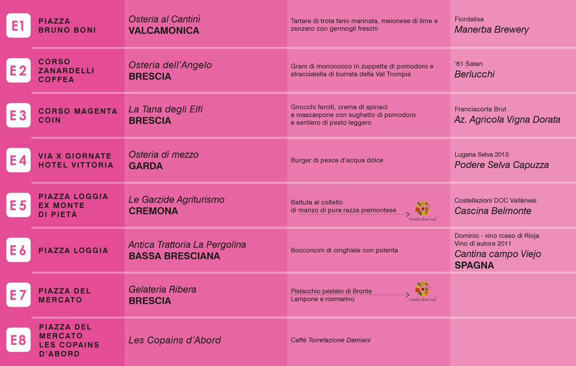 Brescia con gusto - Percorso rosa